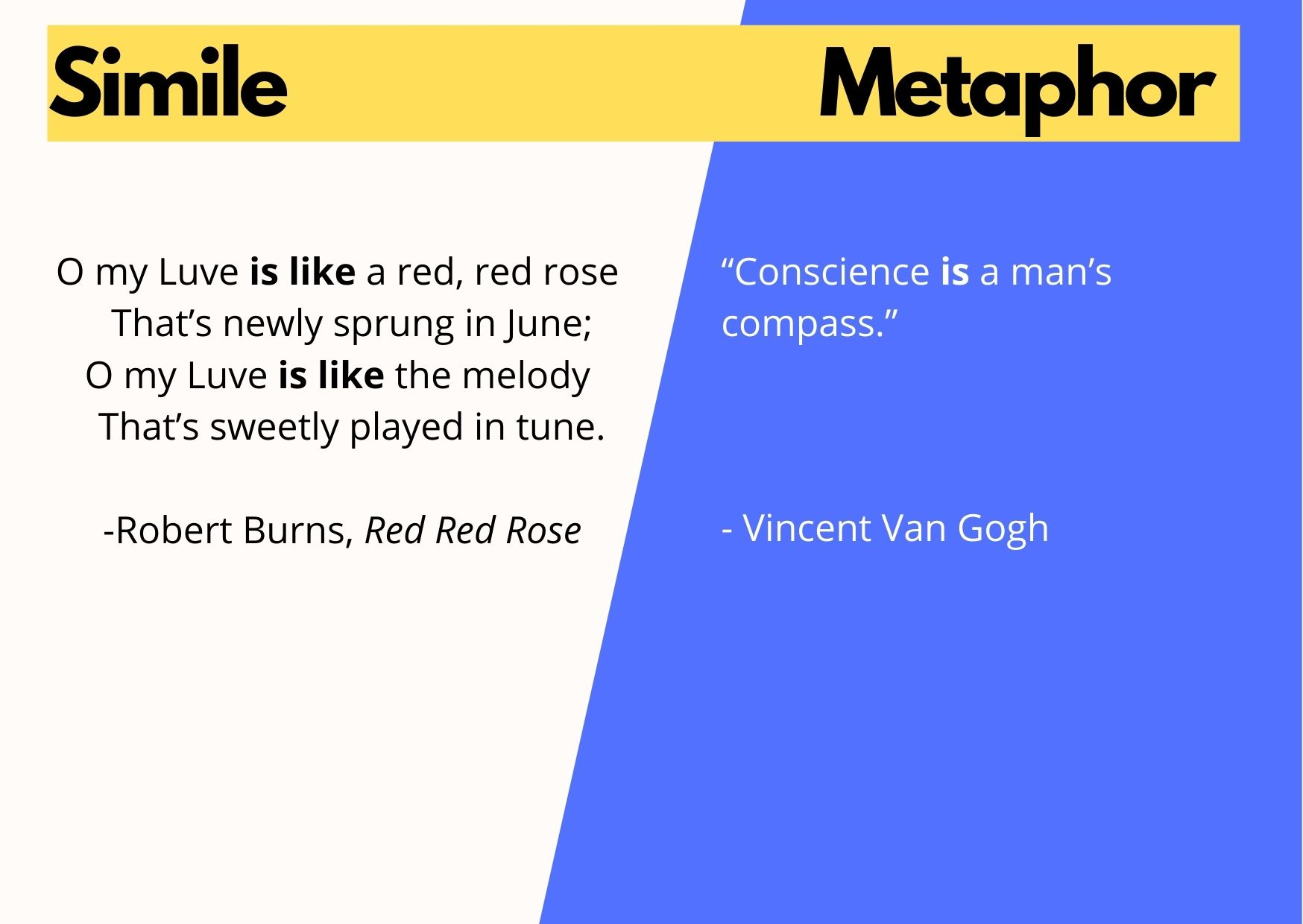 Explanation of what is a simile: graphic comparing simile to a metaphor