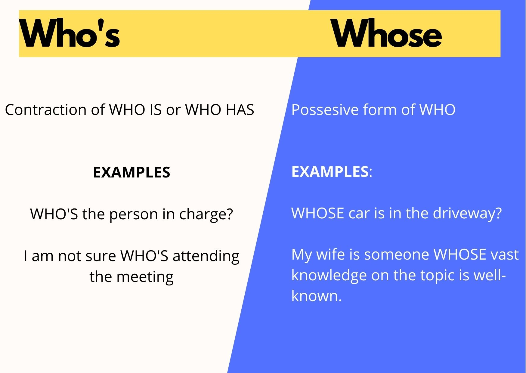 Examples of difference between whose and who's along with explanation that states that Who's is contraction of Who IS or Who HAS, while WHOSE is a possessive form of WHO