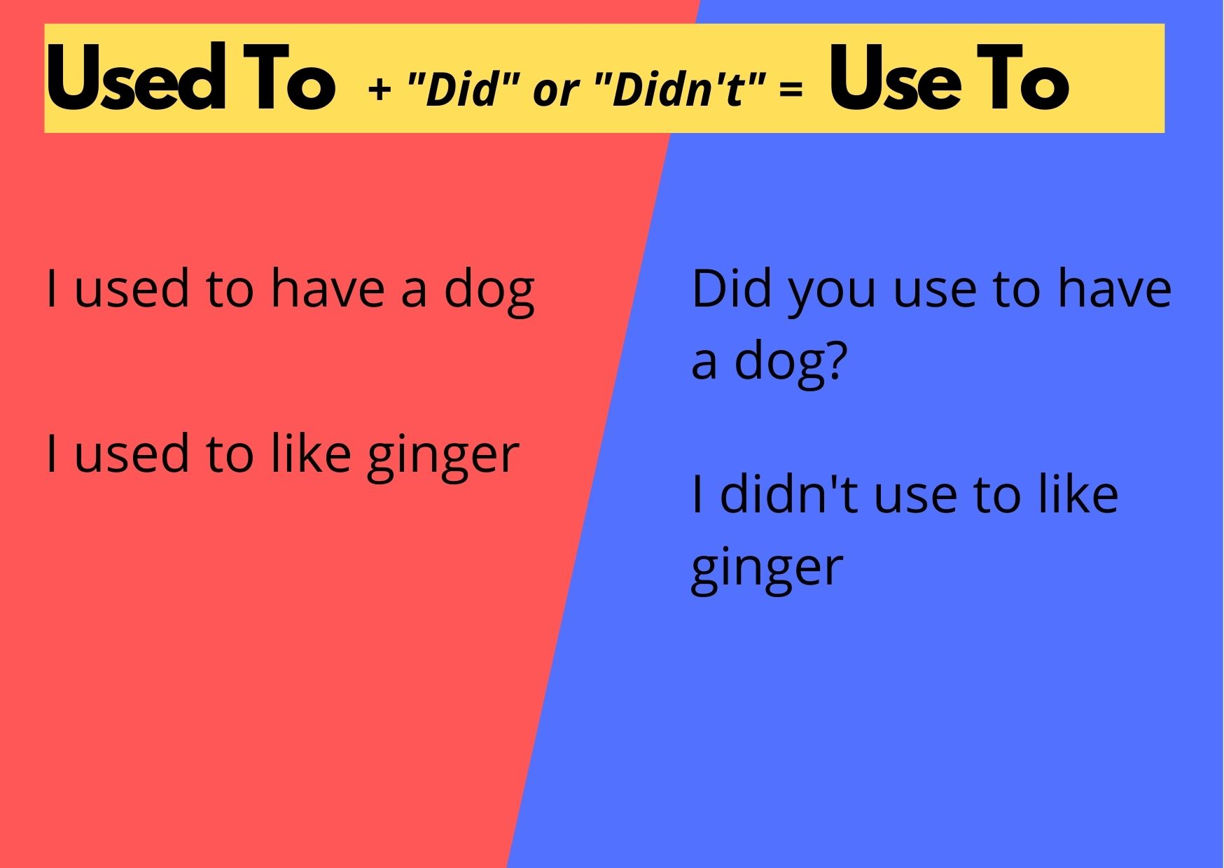 Graphic addressing use to or used to. Used to becomes use to when paired with did or didn't