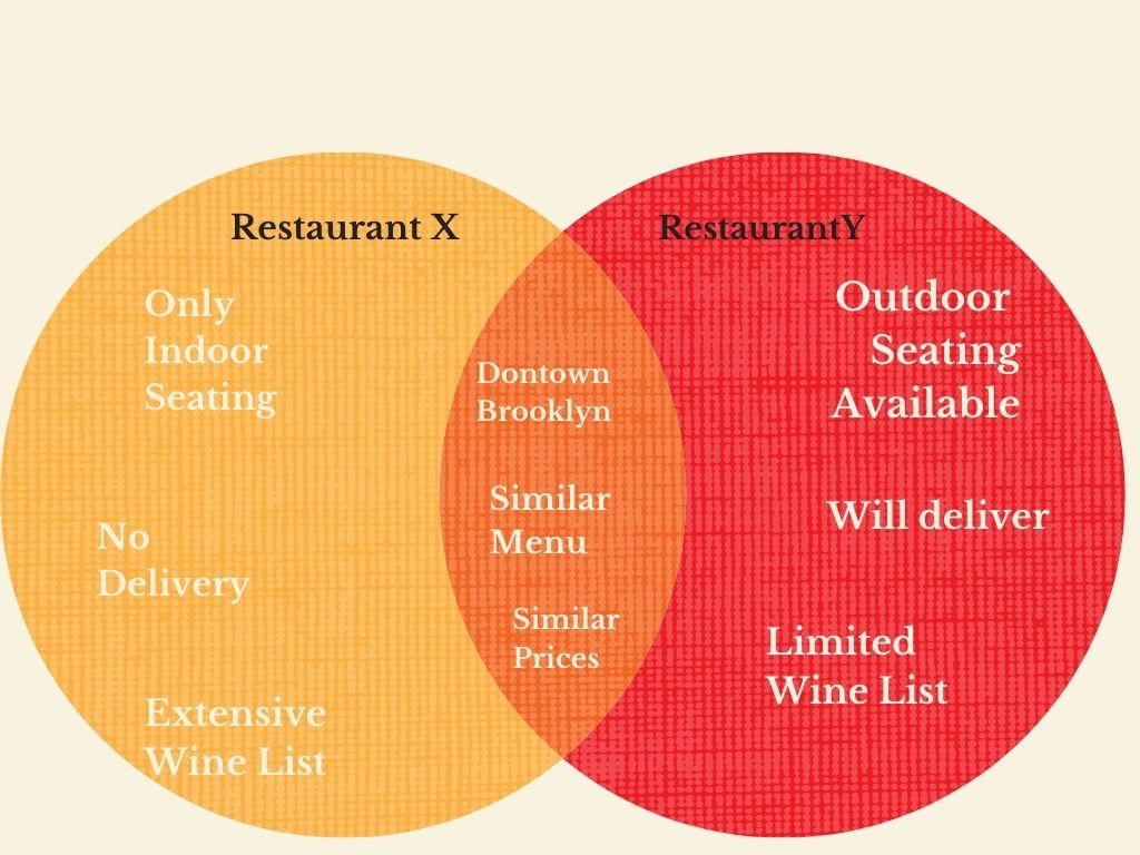 Venn diagram showing the compare and contrast technique by indicating that both Restaurant X and Restaurant Y are in Downtown Brooklyn and have similar menus and prices, despite not having the same seating, deliver and wine list options.